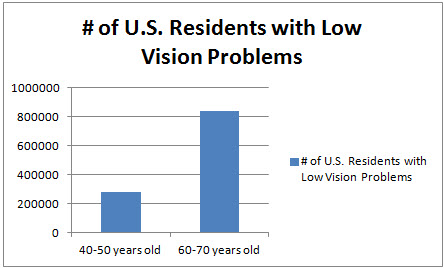 Low Vision Graph